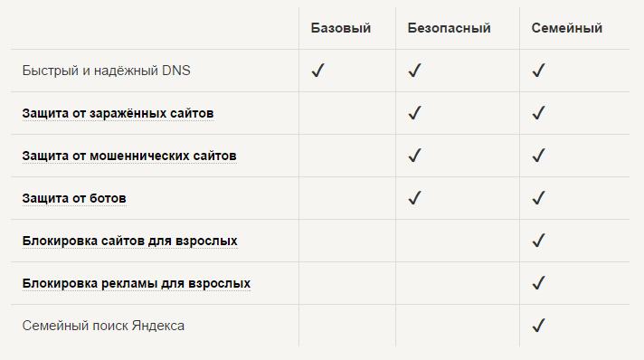 Как правильно настроить безопасный интернет от Яндекса - ЯндексDNS